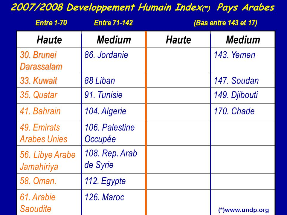 2007/2008 Developpement Humain Index(*) Pays Arabes