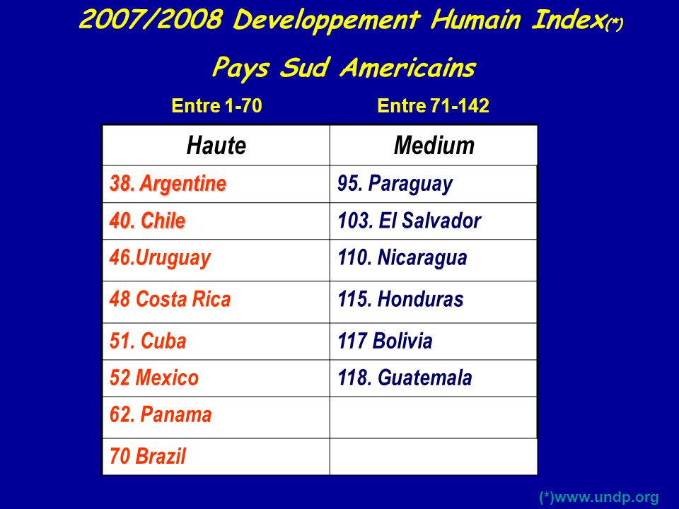 2007/2008 Developpement Humain Index(*)