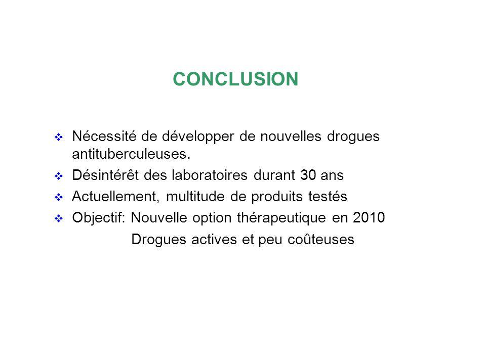 CONCLUSION Nécessité de développer de nouvelles drogues antituberculeuses. Désintérêt des laboratoires durant 30 ans.