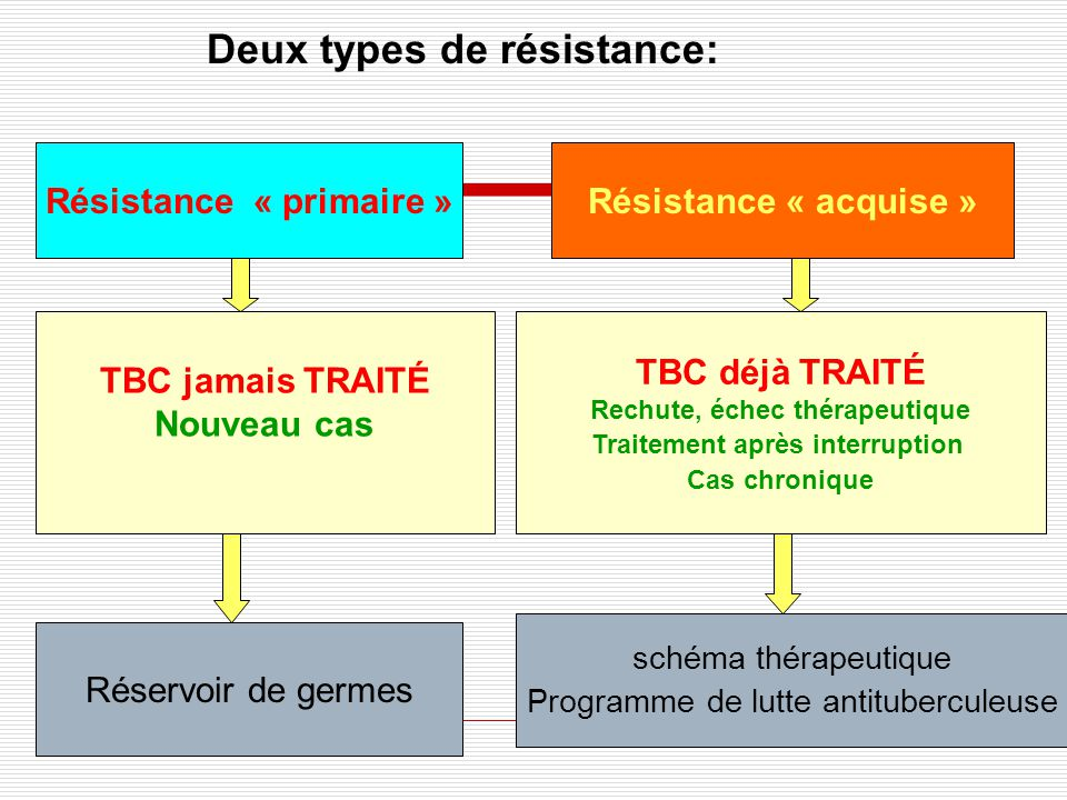 Deux types de résistance: