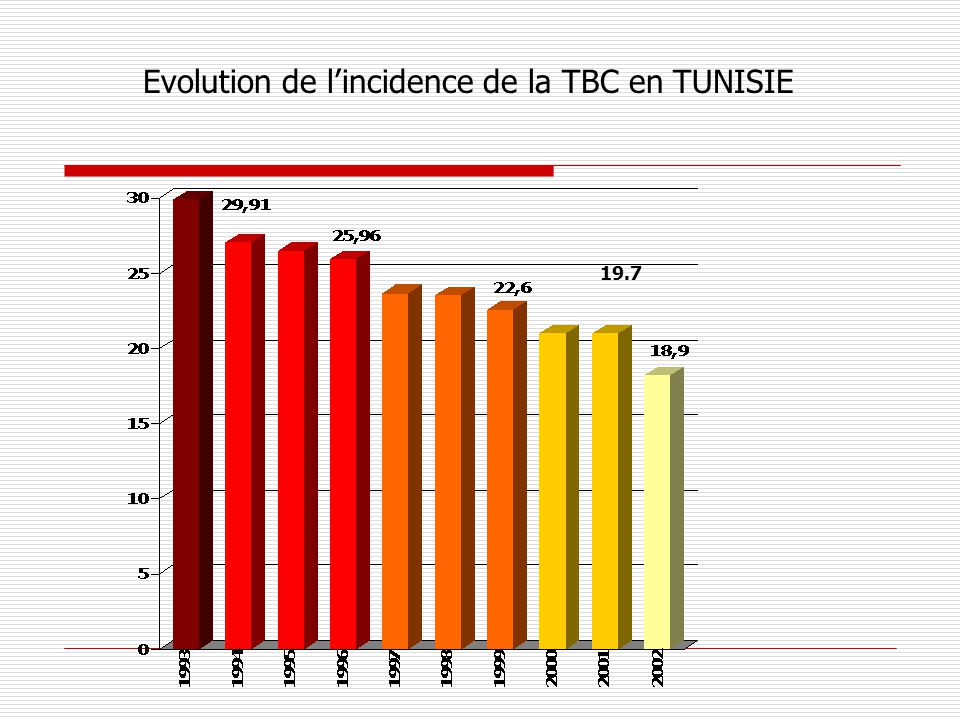 Evolution de l'incidence de la TBC en TUNISIE