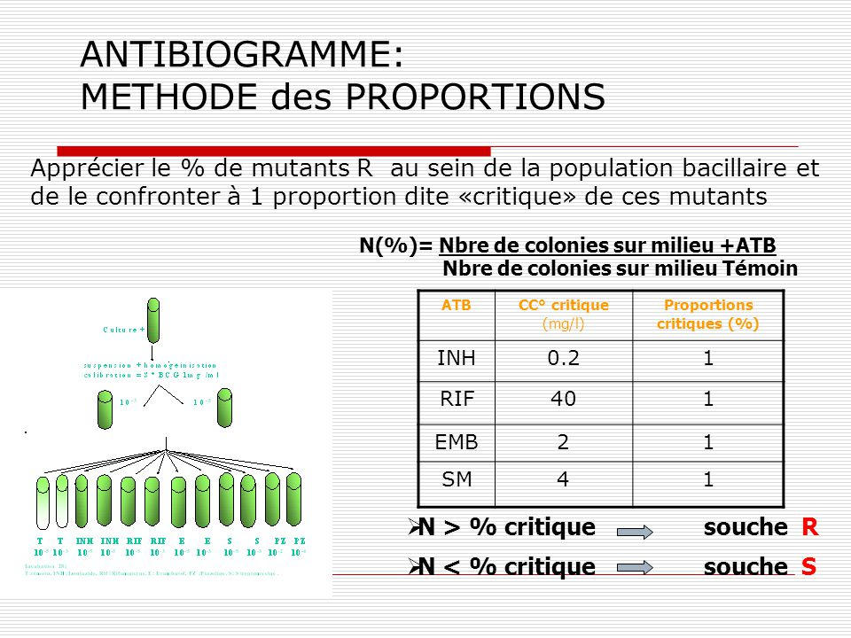 ANTIBIOGRAMME: METHODE des PROPORTIONS