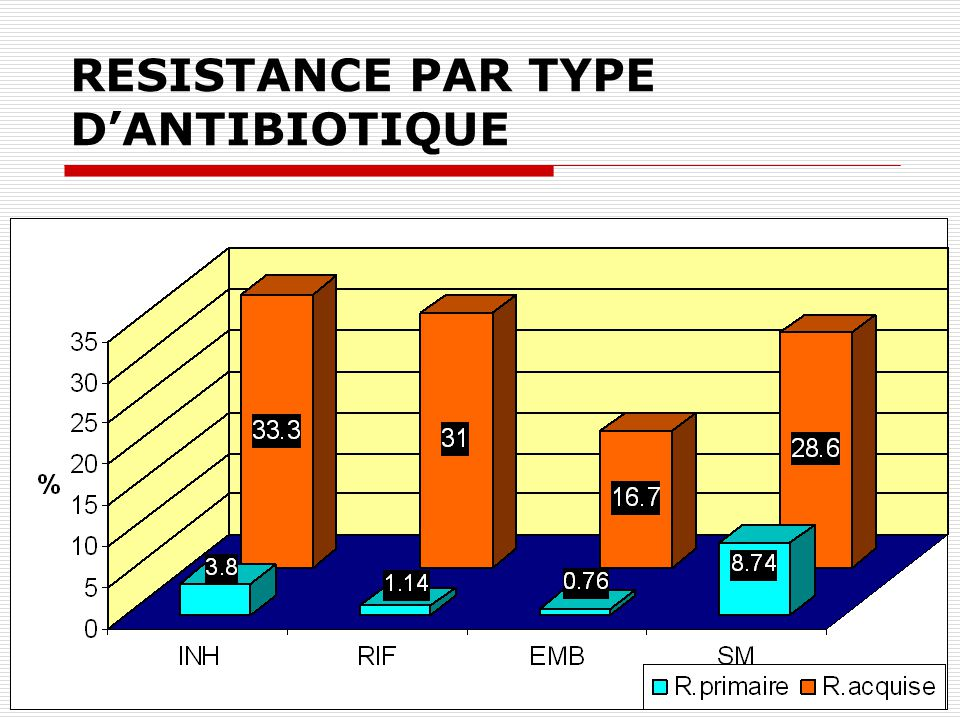 RESISTANCE PAR TYPE D'ANTIBIOTIQUE