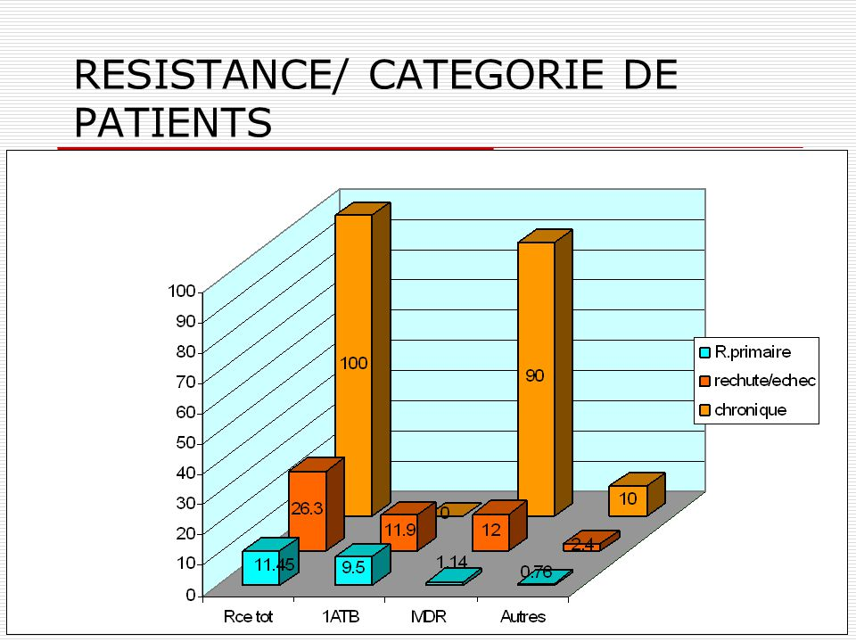 RESISTANCE/ CATEGORIE DE PATIENTS