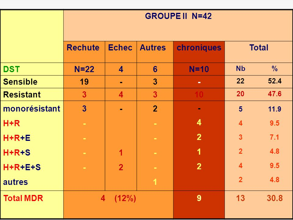GROUPE II N=42 Rechute Echec Autres chroniques Total DST N=22 4 6 N=10