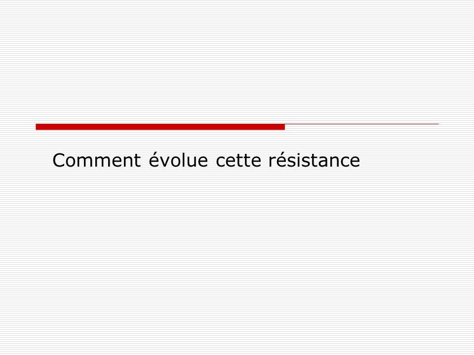 Comment évolue cette résistance