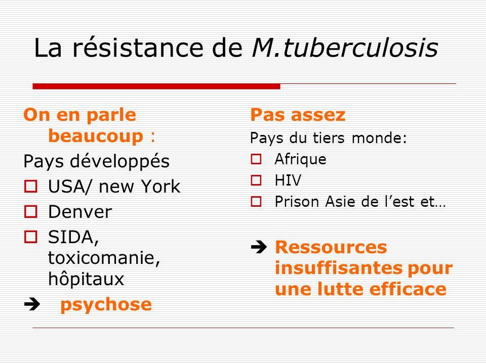 La résistance de M.tuberculosis