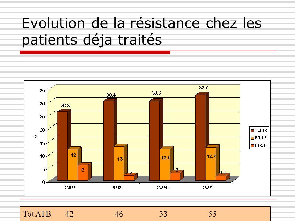 Evolution de la résistance chez les patients déja traités