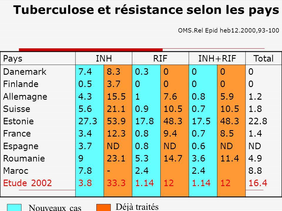 Tuberculose et résistance selon les pays. OMS. Rel Epid heb12