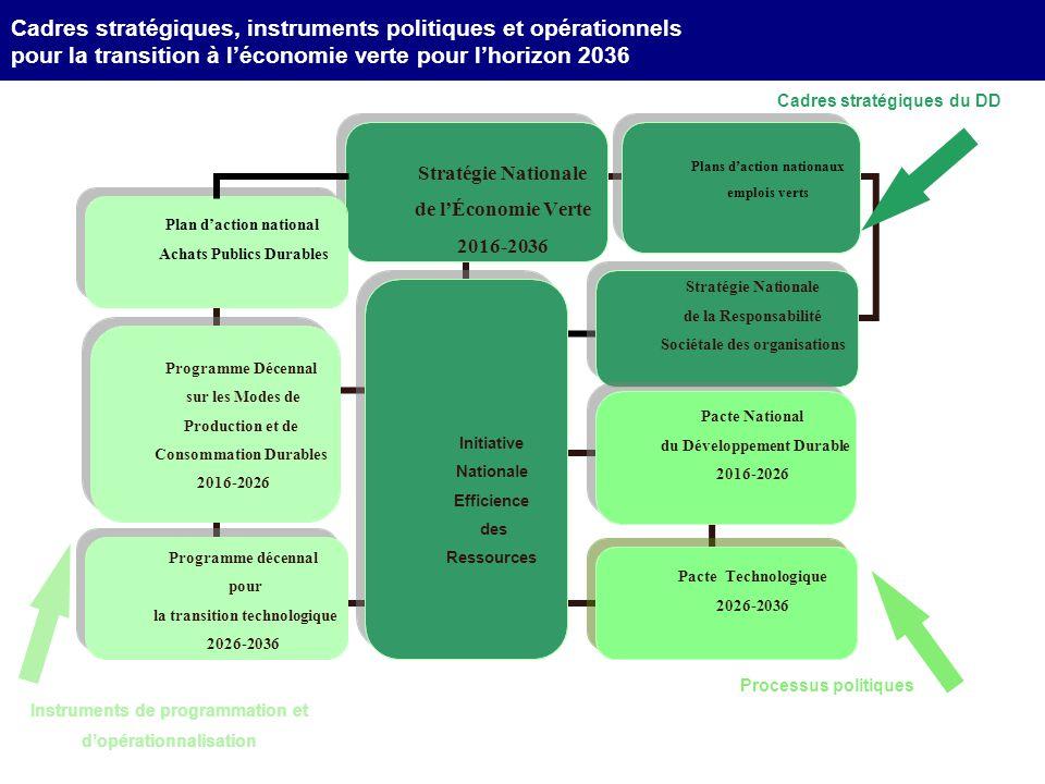 Cadres stratégiques, instruments politiques et opérationnels pour la transition à l'économie verte pour l'horizon 2036