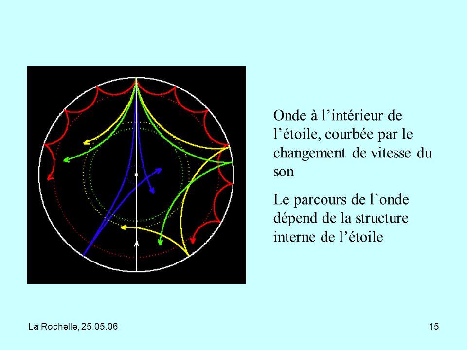 Le parcours de l'onde dépend de la structure interne de l'étoile