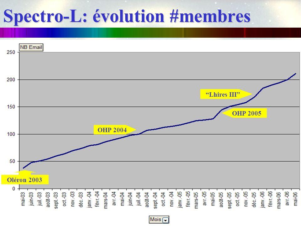 Spectro-L: évolution #membres