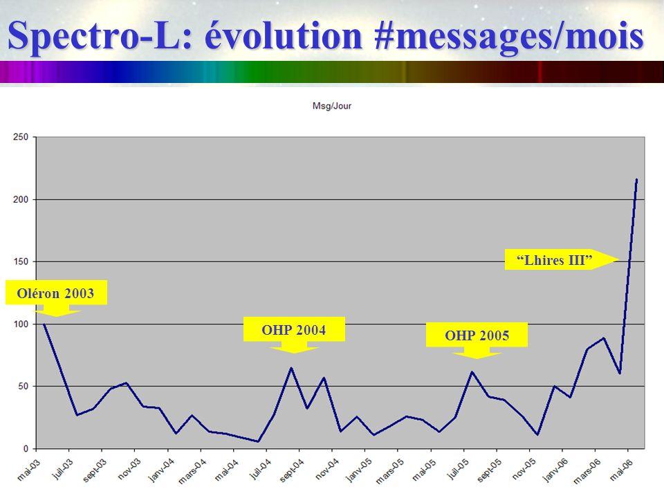 Spectro-L: évolution #messages/mois
