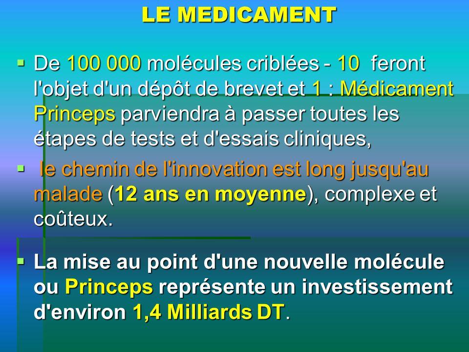LE MEDICAMENT