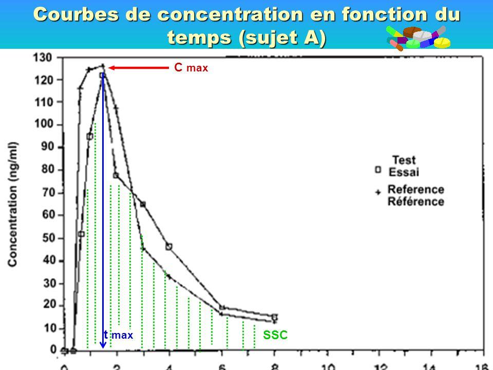 Courbes de concentration en fonction du temps (sujet A)