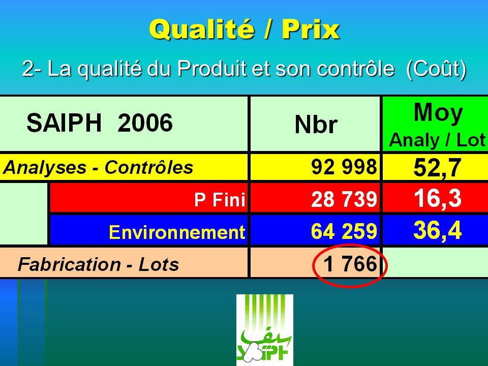 2- La qualité du Produit et son contrôle (Coût)