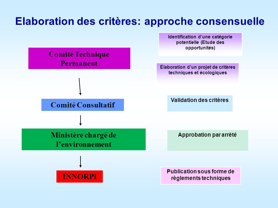Elaboration des critères: approche consensuelle