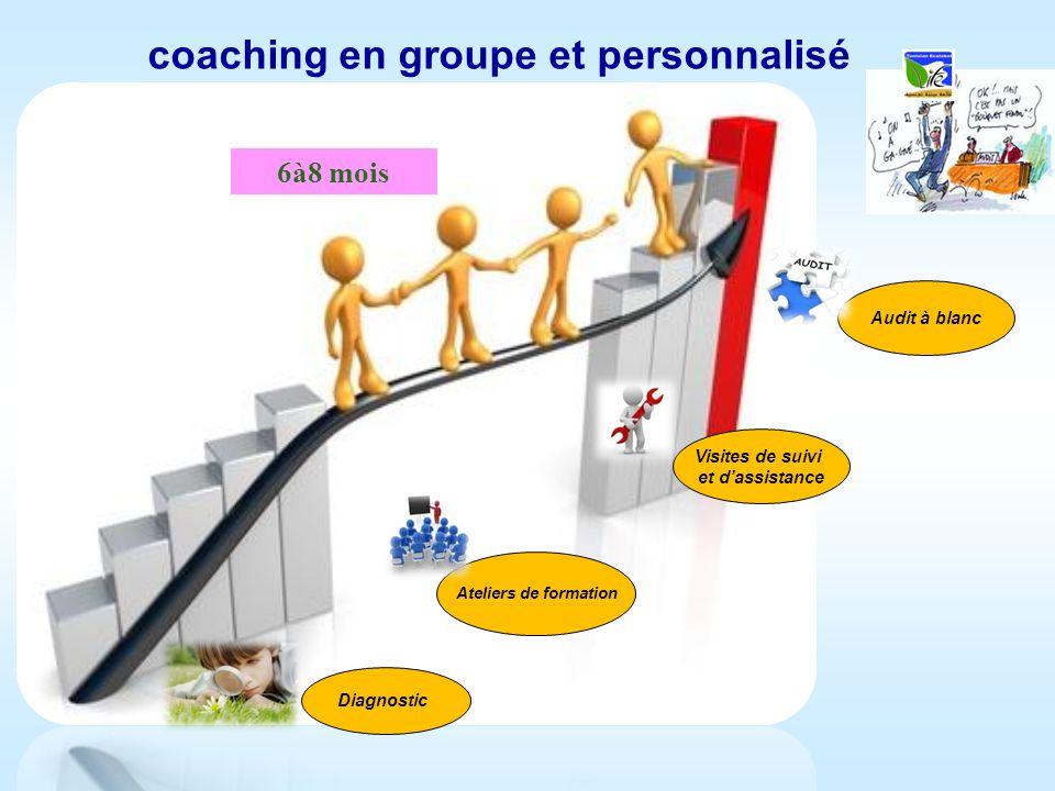 coaching en groupe et personnalisé
