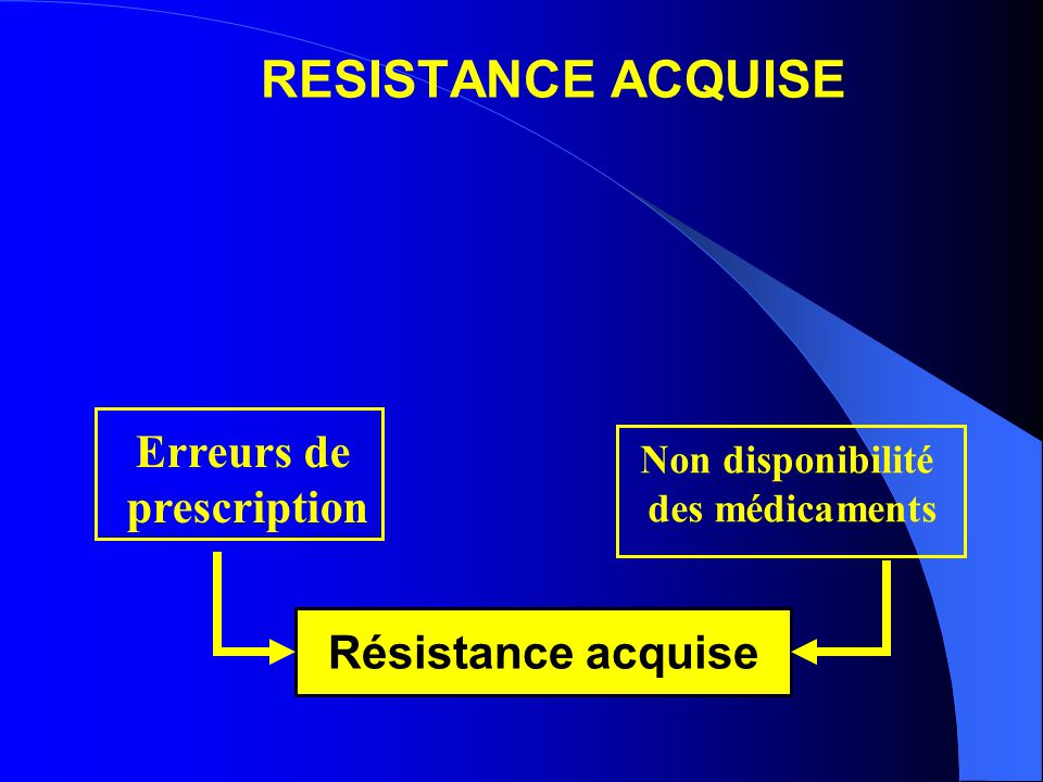 RESISTANCE ACQUISE Erreurs de prescription Résistance acquise