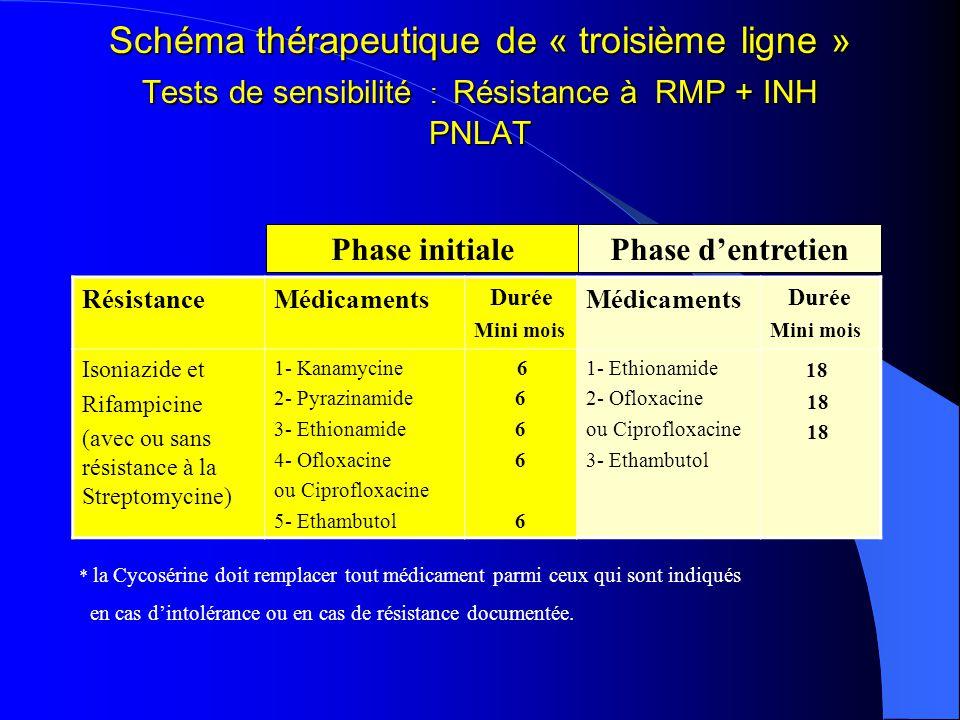 Schéma thérapeutique de « troisième ligne » Tests de sensibilité : Résistance à RMP + INH PNLAT