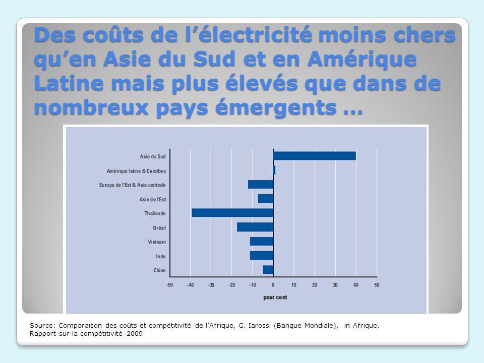 Des coûts de l'électricité moins chers qu'en Asie du Sud et en Amérique Latine mais plus élevés que dans de nombreux pays émergents …
