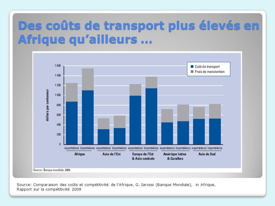 Des coûts de transport plus élevés en Afrique qu'ailleurs …