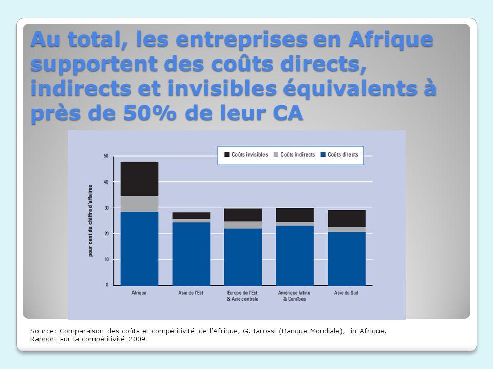 Au total, les entreprises en Afrique supportent des coûts directs, indirects et invisibles équivalents à près de 50% de leur CA