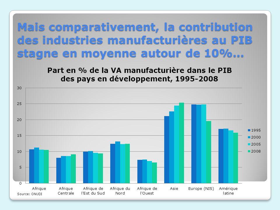 Mais comparativement, la contribution des industries manufacturières au PIB stagne en moyenne autour de 10%...
