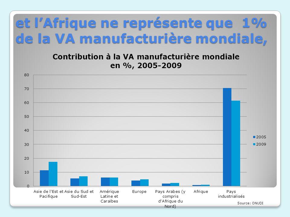 et l'Afrique ne représente que 1% de la VA manufacturière mondiale,
