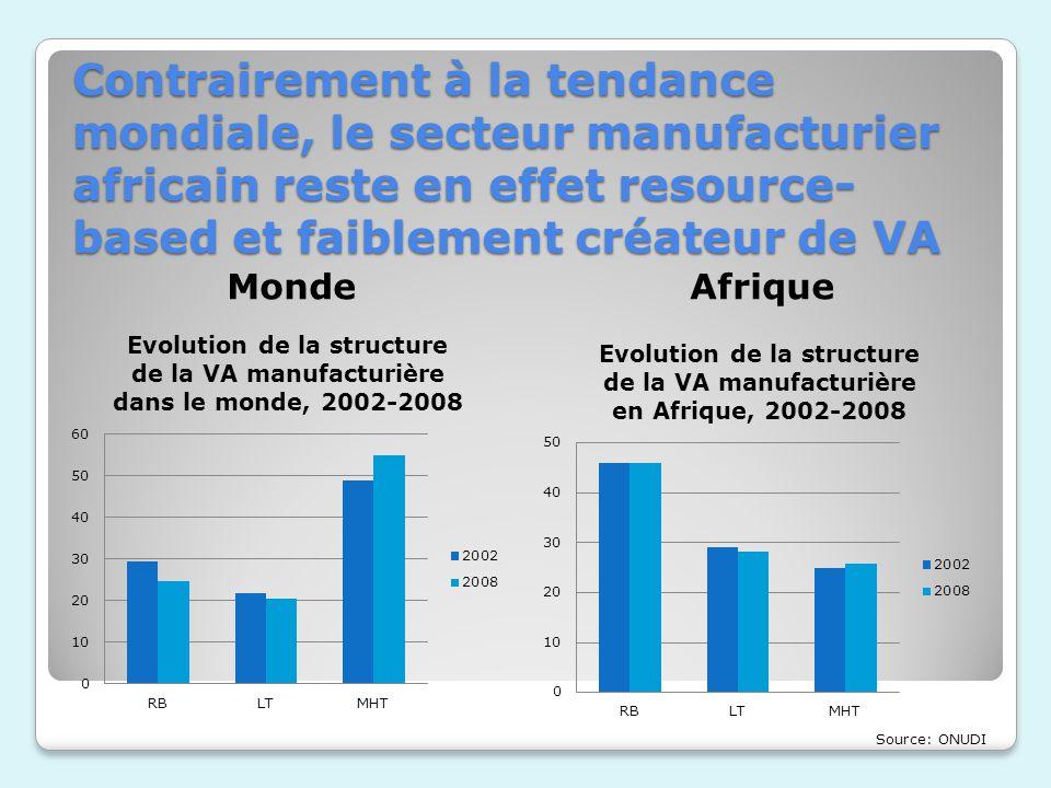 Contrairement à la tendance mondiale, le secteur manufacturier africain reste en effet resource-based et faiblement créateur de VA