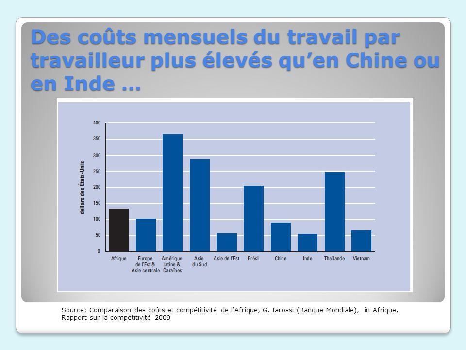 Des coûts mensuels du travail par travailleur plus élevés qu'en Chine ou en Inde …