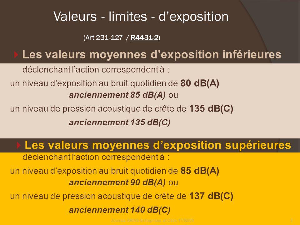 Valeurs - limites - d'exposition (Art 231-127 / R4431-2)
