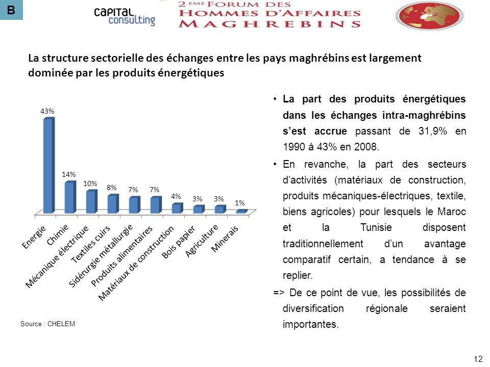 B La structure sectorielle des échanges entre les pays maghrébins est largement dominée par les produits énergétiques.