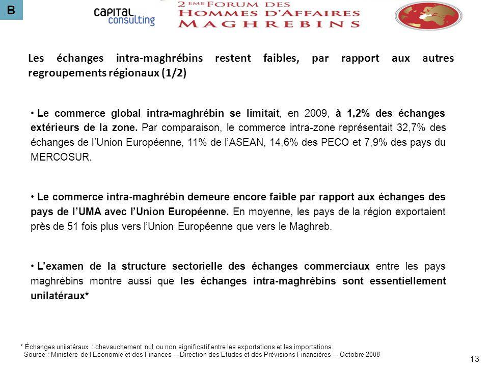 B Les échanges intra-maghrébins restent faibles, par rapport aux autres regroupements régionaux (1/2)