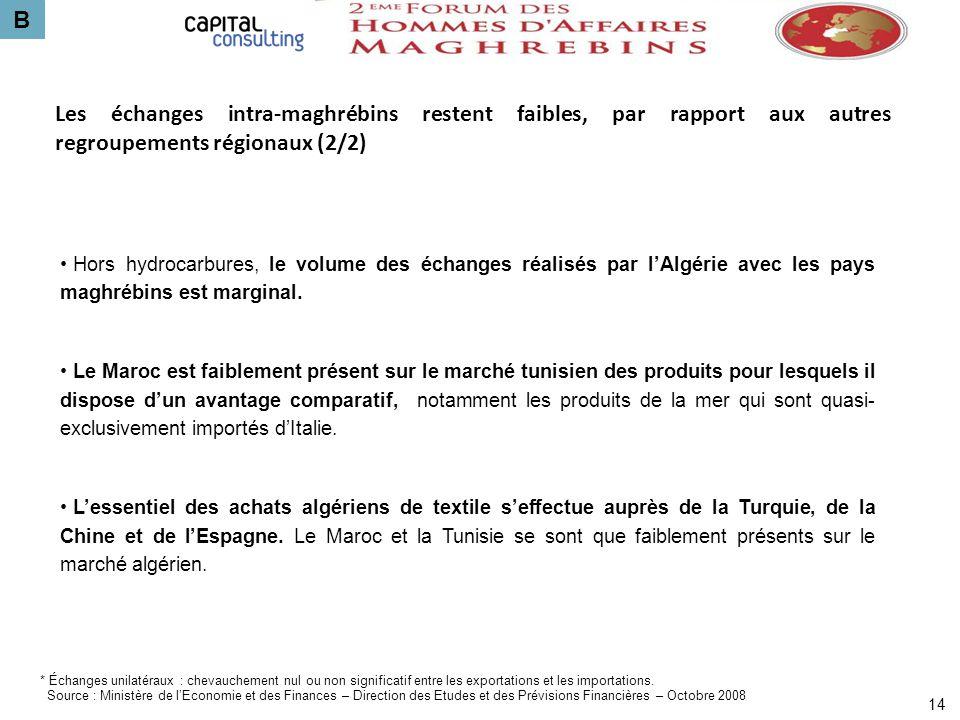 B Les échanges intra-maghrébins restent faibles, par rapport aux autres regroupements régionaux (2/2)