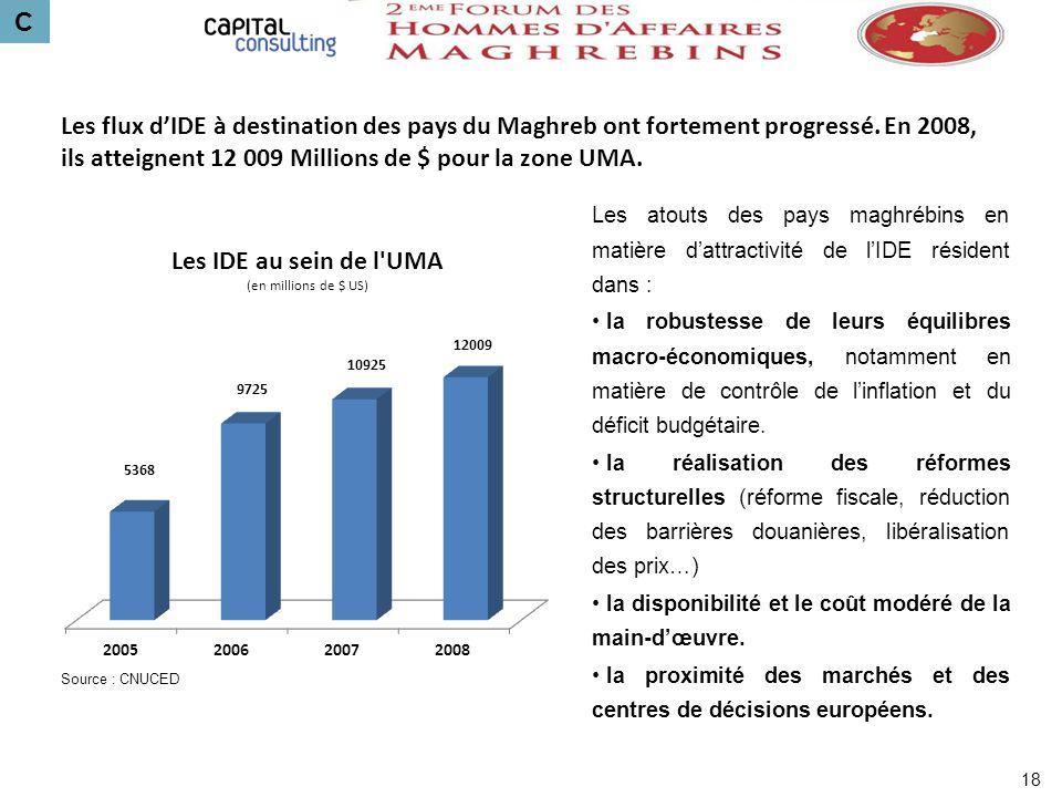 C Les flux d'IDE à destination des pays du Maghreb ont fortement progressé. En 2008, ils atteignent 12 009 Millions de $ pour la zone UMA.
