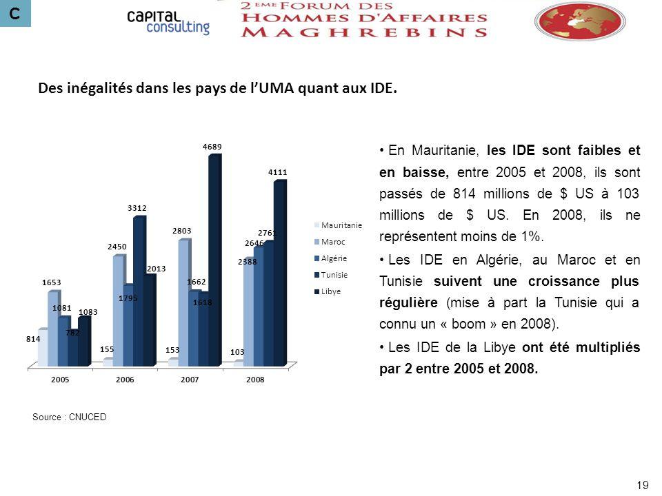 Des inégalités dans les pays de l'UMA quant aux IDE.