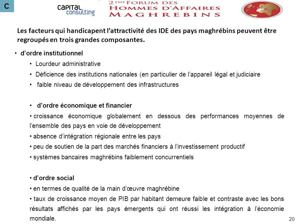 C Les facteurs qui handicapent l'attractivité des IDE des pays maghrébins peuvent être regroupés en trois grandes composantes.