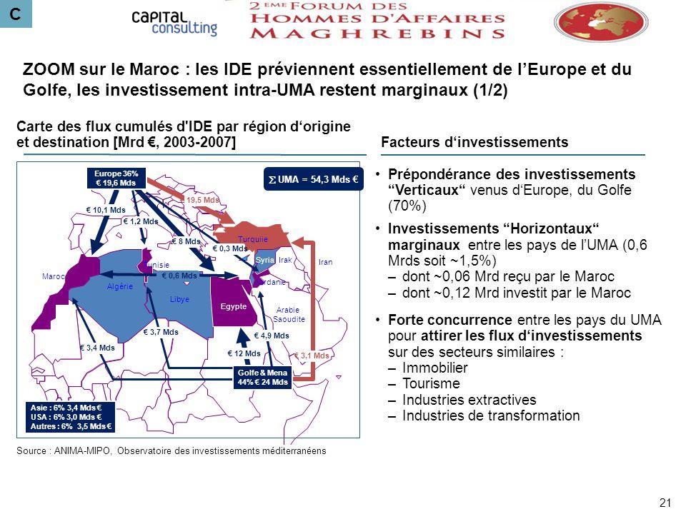 C ZOOM sur le Maroc : les IDE préviennent essentiellement de l'Europe et du Golfe, les investissement intra-UMA restent marginaux (1/2)