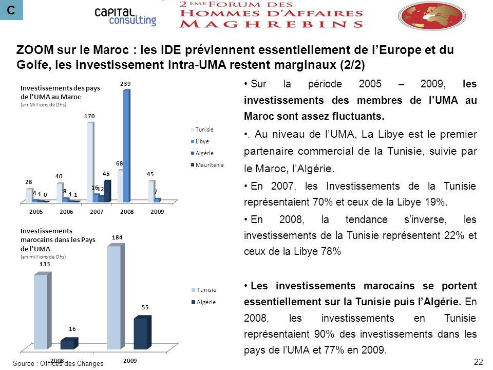C ZOOM sur le Maroc : les IDE préviennent essentiellement de l'Europe et du Golfe, les investissement intra-UMA restent marginaux (2/2)