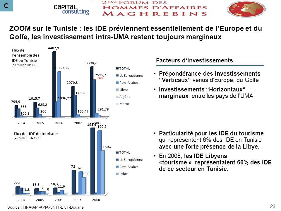 C ZOOM sur le Tunisie : les IDE préviennent essentiellement de l'Europe et du Golfe, les investissement intra-UMA restent toujours marginaux.
