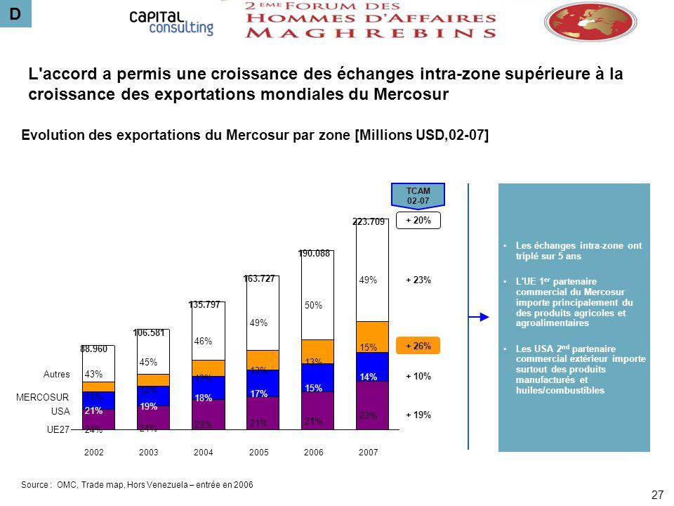 D L accord a permis une croissance des échanges intra-zone supérieure à la croissance des exportations mondiales du Mercosur.