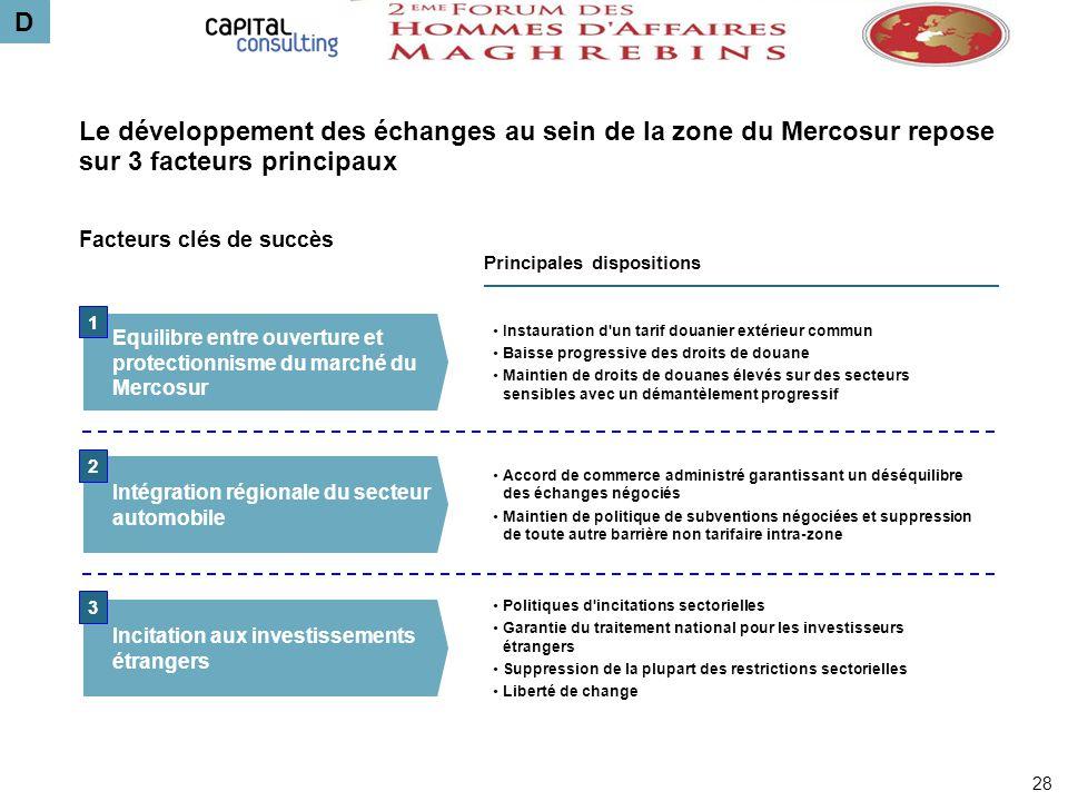 D Le développement des échanges au sein de la zone du Mercosur repose sur 3 facteurs principaux. Facteurs clés de succès.