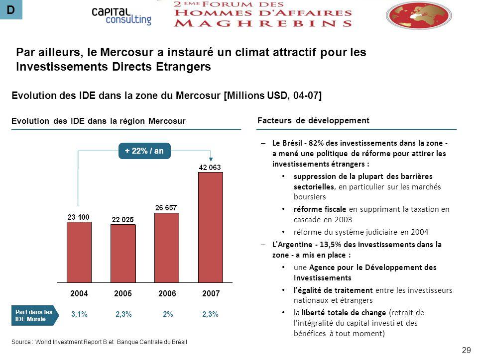 D Par ailleurs, le Mercosur a instauré un climat attractif pour les Investissements Directs Etrangers.