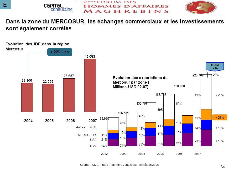 E Dans la zone du MERCOSUR, les échanges commerciaux et les investissements sont également corrélés.