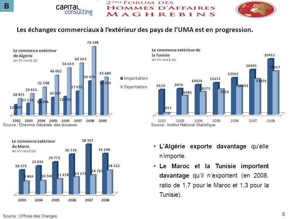 B Les échanges commerciaux à l'extérieur des pays de l'UMA est en progression. Source : Direction Générale des douanes.
