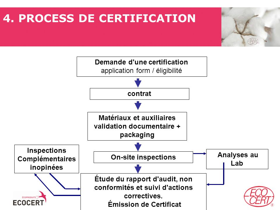4. PROCESS DE CERTIFICATION
