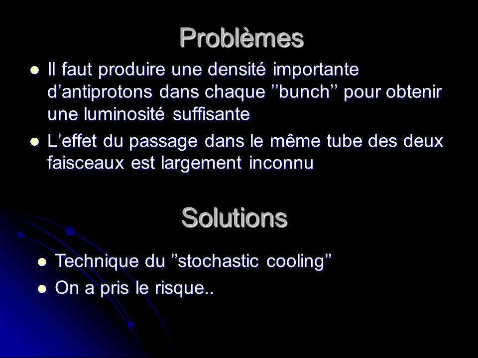 Problèmes Il faut produire une densité importante d'antiprotons dans chaque ''bunch'' pour obtenir une luminosité suffisante.