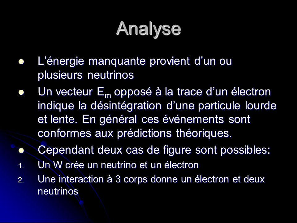 Analyse L'énergie manquante provient d'un ou plusieurs neutrinos