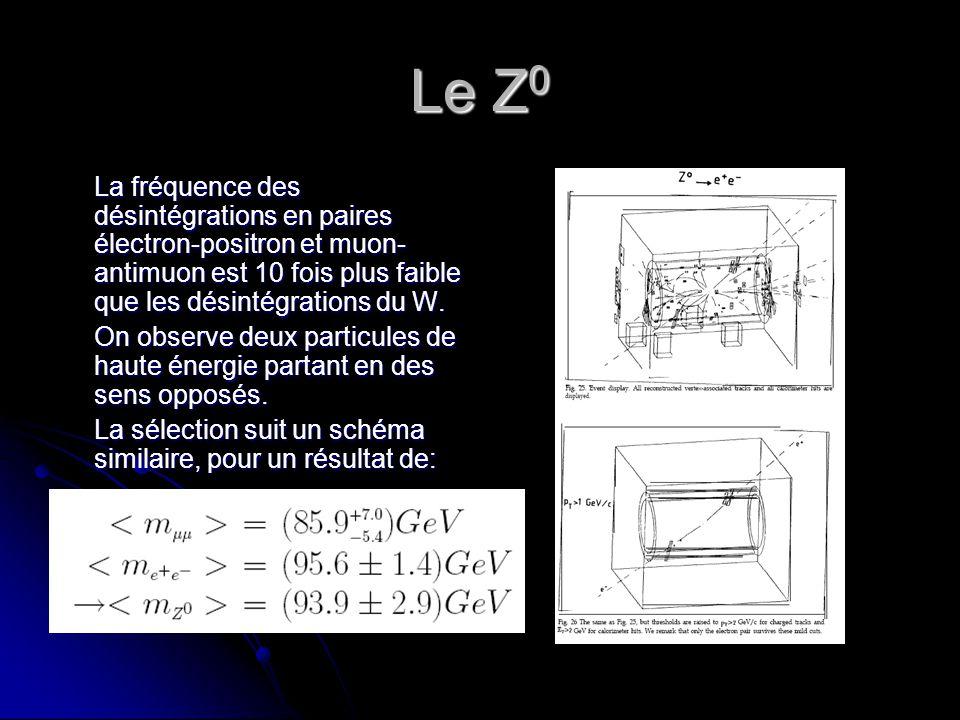 Le Z0 La fréquence des désintégrations en paires électron-positron et muon-antimuon est 10 fois plus faible que les désintégrations du W.